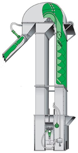 Problems with Bucket Elevators