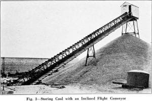 Image from Material Handling Cyclopedia - 1921
